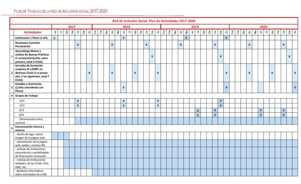 Plan de trabajo y calendario actualizado - Abril 2019